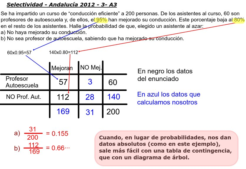 Selectividad Andalucía 2012-3-A3 - Matemáticas IES