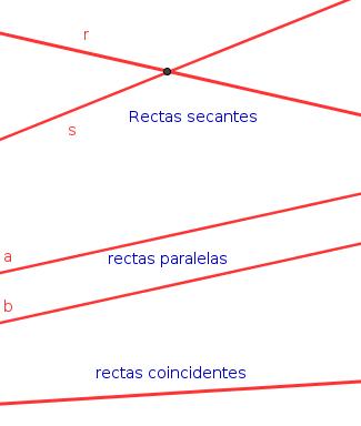 Rectas coincidentes : son la misma recta
