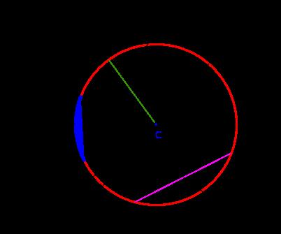 Circunferecia Y Círculo Definición Y Elementos Matemáticas Ies