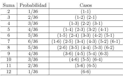 \begin{tabular}{c|c|c} Suma  & Probabilidad  & Casos\ \hline  2 & 1/36  & (1-1)\ \hline  3 & 2/36  & (1-2) (2-1)\ \hline  4 & 3/36 & (1-3) (2-2) (3-1) \ \hline  5 & 4/36  & (1-4) (2-3) (3-2) (4-1)\ \hline  6 & 5/36  & (1-5) (2-4) (3-3) (4-2) (5-1)\ \hline  7 & 6/36  & (1-6) (2-5) (3-4) (4-3) (5-2) (6-1)\ \hline  8 & 5/36  & (2-6) (3-5) (4-4) (5-3) (6-2)\ \hline  9 & 4/36 & (3-6) (4-5) (5-4) (6-3) \ \hline  10 & 3/36  & (4-6) (5-5) (6-4)\ \hline  11 & 2/36  & (5-6) (6-5)\ \hline  12 & 1/36  & (6-6)\ \hline \end{tabular}