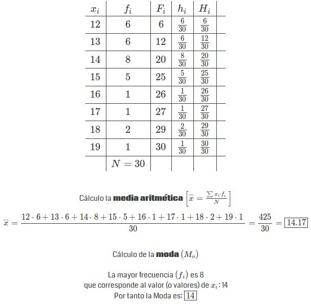 Moda aritmética