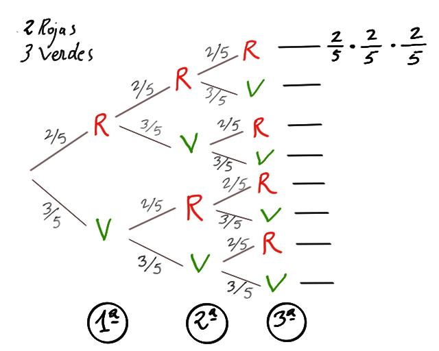 Probabilidad Diagrama De árbol Con Bolas Y Urnas Matemáticas Ies